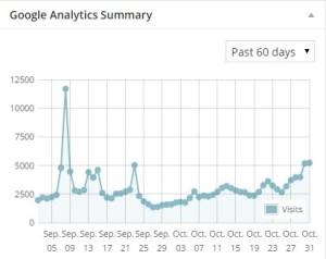 adsenseグラフ2014.9-10