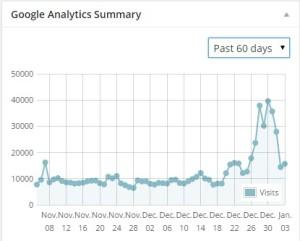 2014-11_2014-12PVグラフ