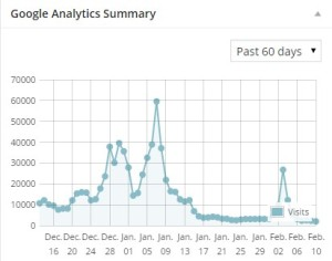 adsenseグラフ2014.12-2015.2